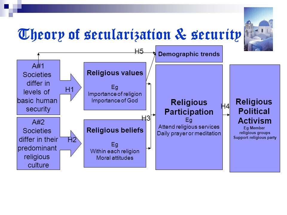 Theory of secularization & security A#1 Societies differ in levels of basic human security A#2 Societies differ in their predominant religious culture Religious values Eg Importance of religion Importance of God Religious Participation Eg Attend religious services Daily prayer or meditation Religious Political Activism Eg Member religious groups Support religious party Religious beliefs Eg Within each religion Moral attitudes Demographic trends H1 H2 H3 H4 H5