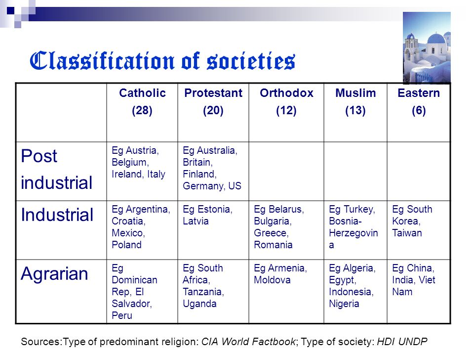 Classification of societies Catholic (28) Protestant (20) Orthodox (12) Muslim (13) Eastern (6) Post industrial Eg Austria, Belgium, Ireland, Italy Eg Australia, Britain, Finland, Germany, US Industrial Eg Argentina, Croatia, Mexico, Poland Eg Estonia, Latvia Eg Belarus, Bulgaria, Greece, Romania Eg Turkey, Bosnia- Herzegovin a Eg South Korea, Taiwan Agrarian Eg Dominican Rep, El Salvador, Peru Eg South Africa, Tanzania, Uganda Eg Armenia, Moldova Eg Algeria, Egypt, Indonesia, Nigeria Eg China, India, Viet Nam Sources:Type of predominant religion: CIA World Factbook; Type of society: HDI UNDP