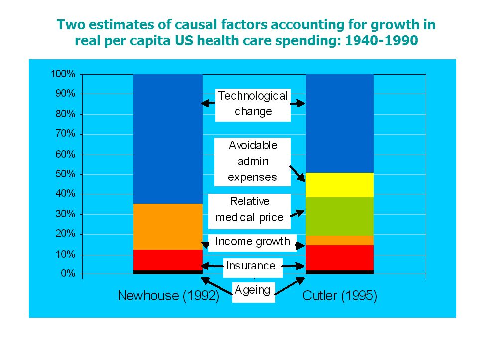 Two estimates of causal factors accounting for growth in real per capita US health care spending: 1940-1990
