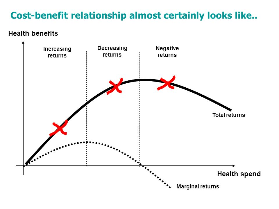 Health benefits Health spend Increasing returns Decreasing returns Negative returns Marginal returns Total returns Cost-benefit relationship almost certainly looks like..