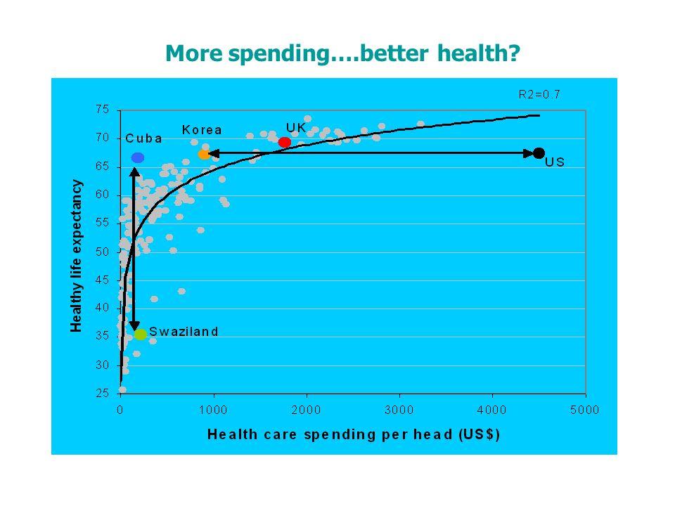 More spending….better health