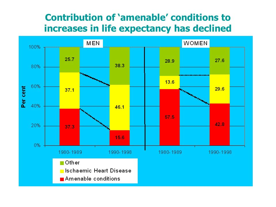 Contribution of amenable conditions to increases in life expectancy has declined