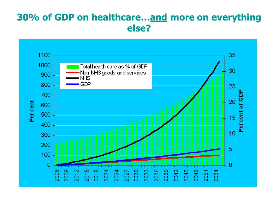 30% of GDP on healthcare…and more on everything else?