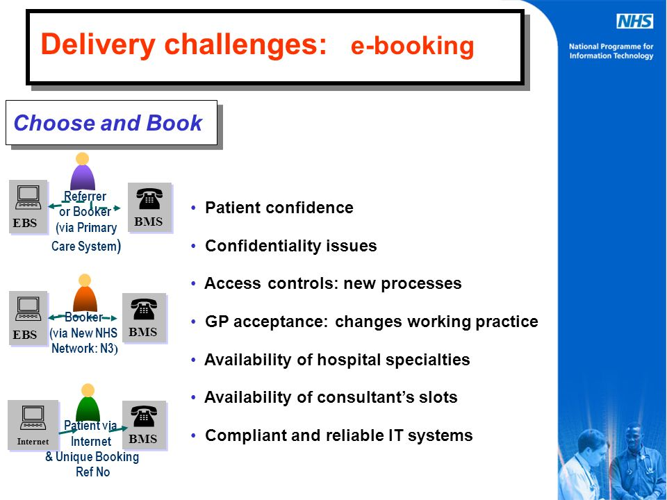 Choose and Book BMS BMS EBS EBS EBS EBS BMS BMS BMS BMS Internet Internet Patient via Internet & Unique Booking Ref No Booker (via New NHS Network: N3