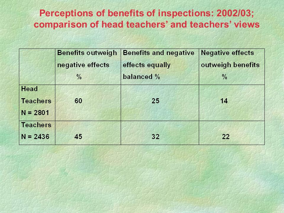 Perceptions of benefits of inspections: 2002/03; comparison of head teachers and teachers views