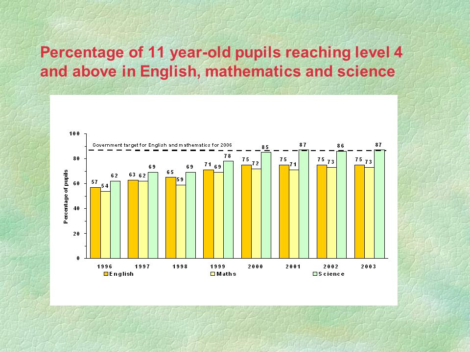 Percentage of 11 year-old pupils reaching level 4 and above in English, mathematics and science