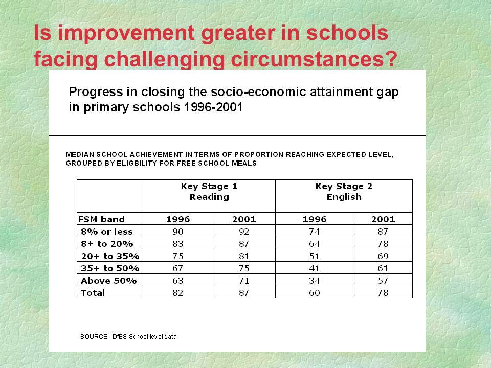 Is improvement greater in schools facing challenging circumstances?