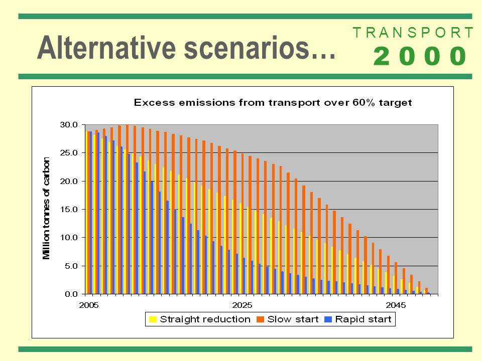 T R A N S P O R T 2 0 0 0 Alternative scenarios…