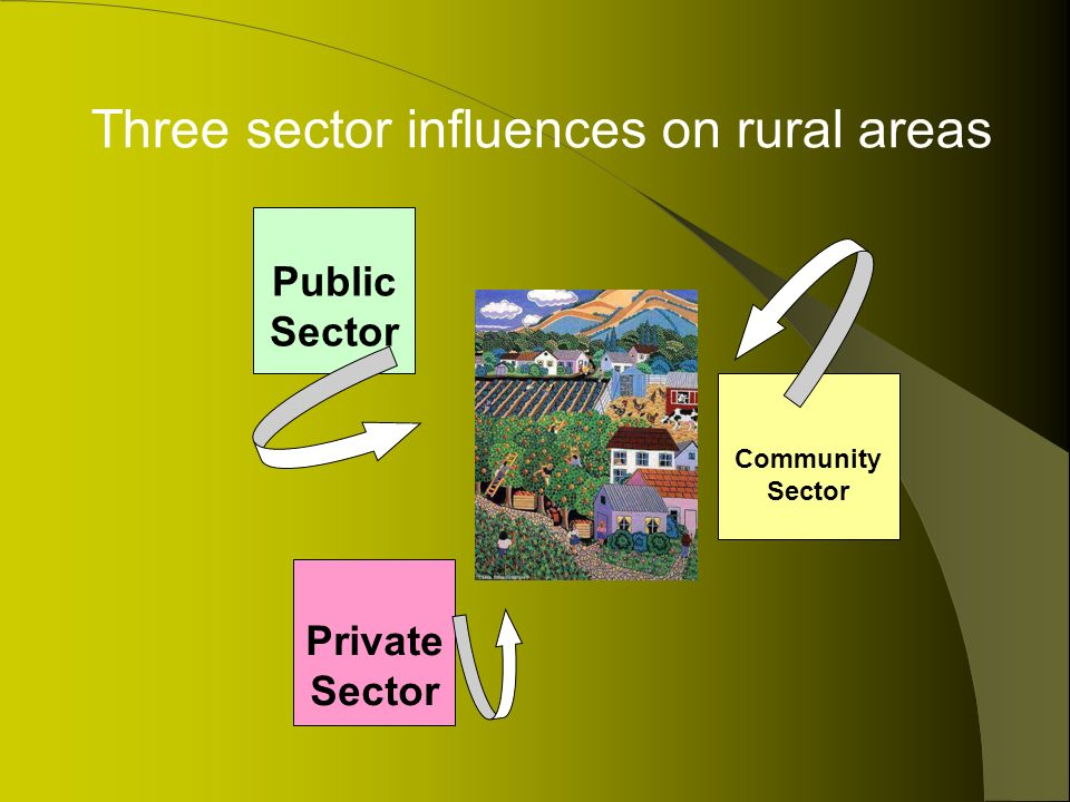 Public Sector Private Sector Community Sector Three sector influences on rural areas
