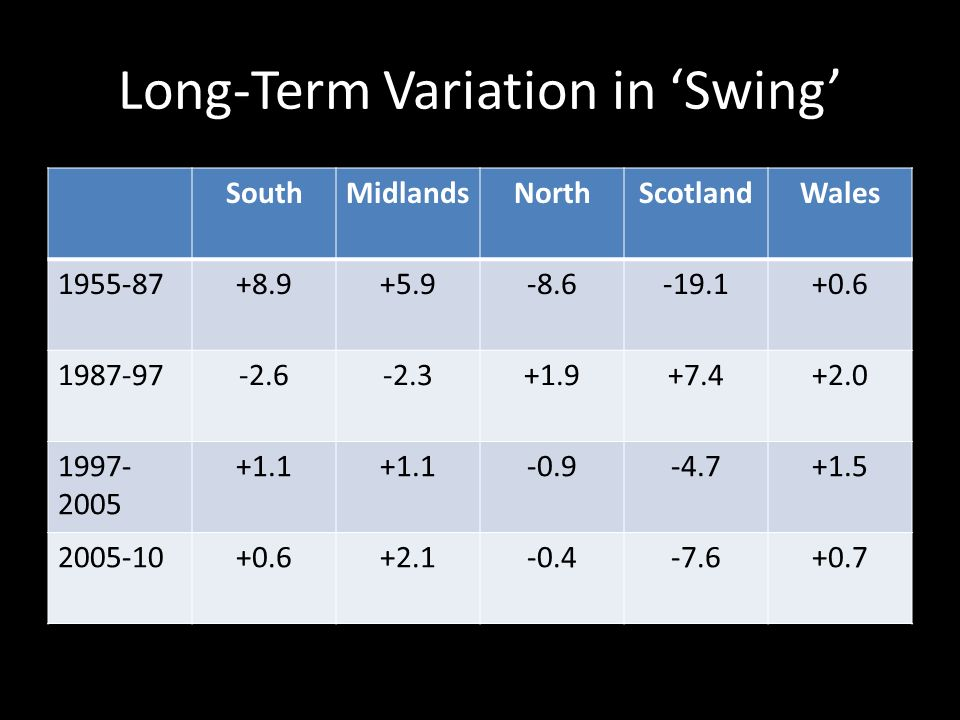 Long-Term Variation in Swing SouthMidlandsNorthScotlandWales 1955-87+8.9+5.9-8.6-19.1+0.6 1987-97-2.6-2.3+1.9+7.4+2.0 1997- 2005 +1.1 -0.9-4.7+1.5 200