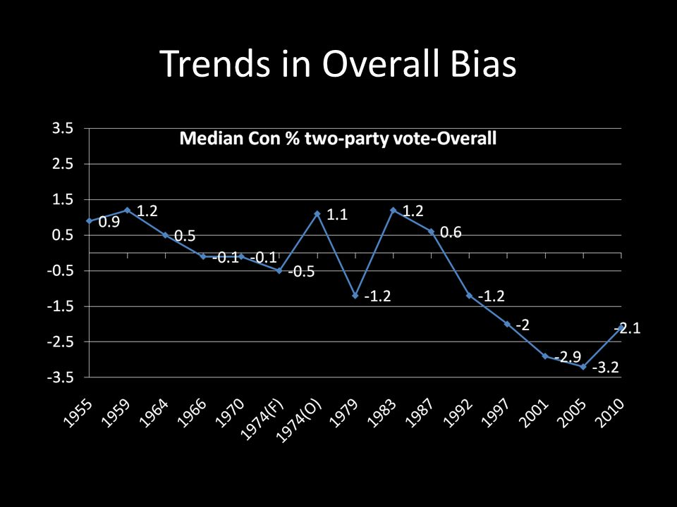 Trends in Overall Bias