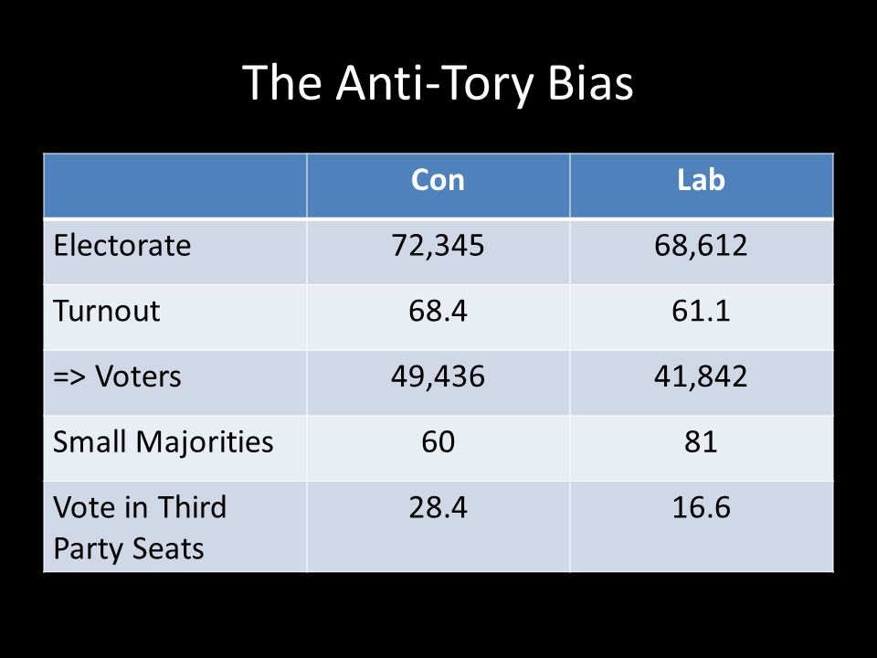 The Anti-Tory Bias ConLab Electorate72,34568,612 Turnout68.461.1 => Voters49,43641,842 Small Majorities6081 Vote in Third Party Seats 28.416.6