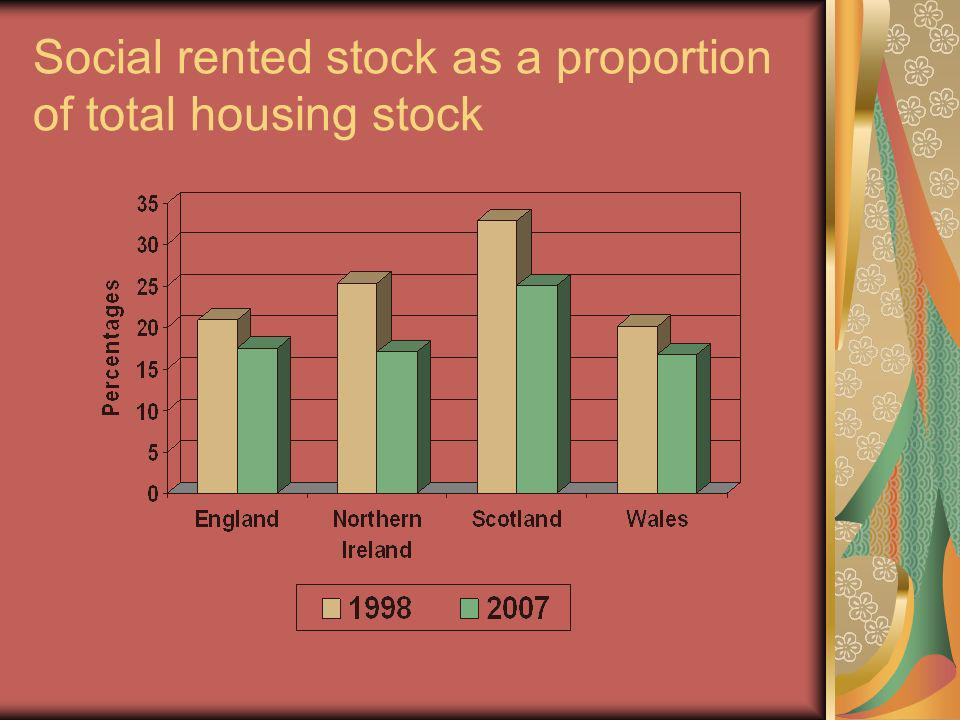 Social rented stock as a proportion of total housing stock