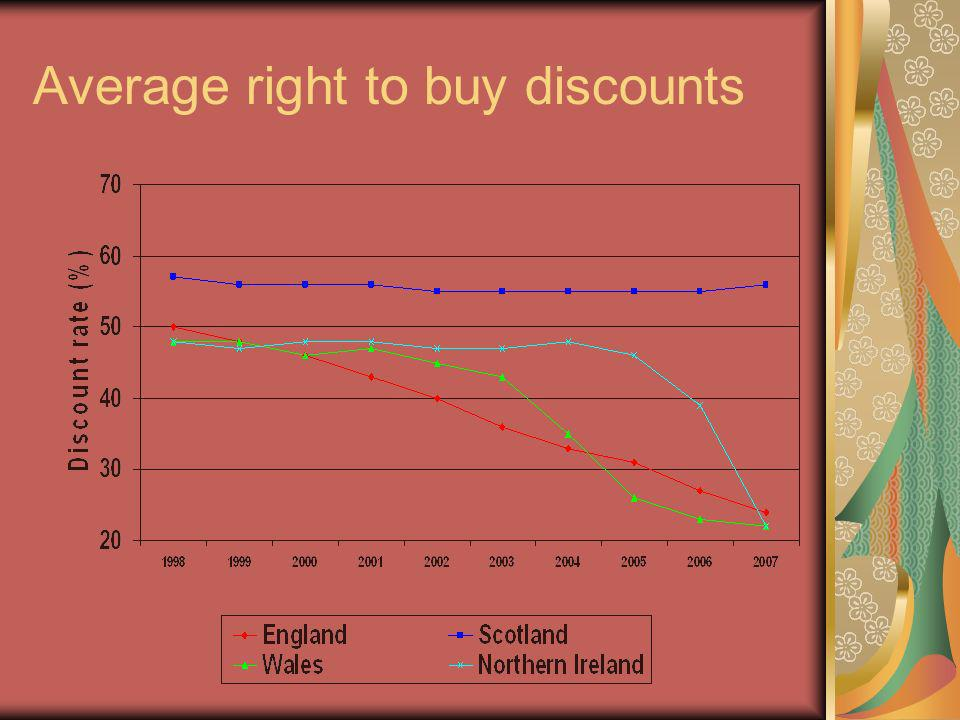 Average right to buy discounts