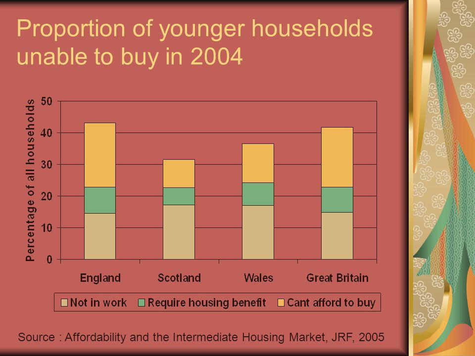 Proportion of younger households unable to buy in 2004 Source : Affordability and the Intermediate Housing Market, JRF, 2005