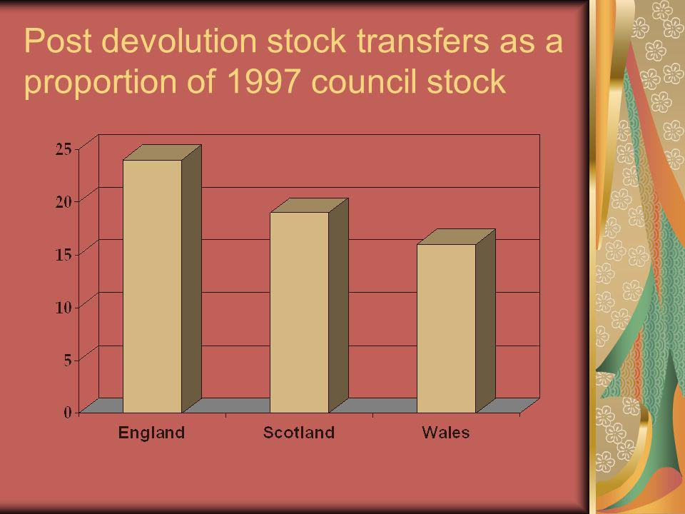Post devolution stock transfers as a proportion of 1997 council stock