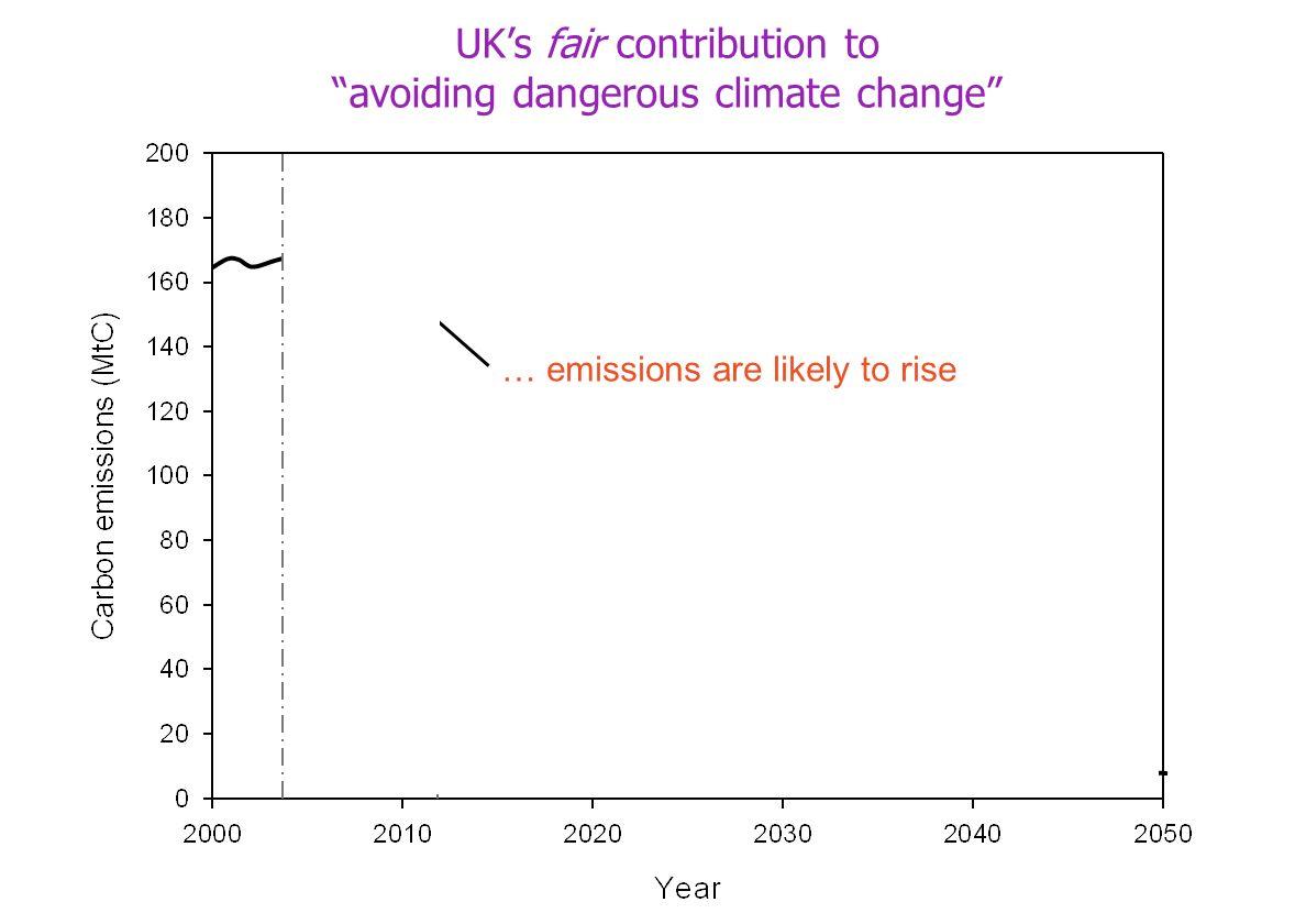 4.8 billion tonnes Carbon in the bank But we only have UKs fair contribution to avoiding dangerous climate change