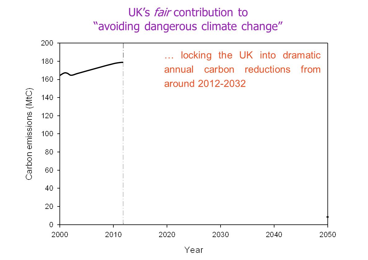 … locking the UK into dramatic annual carbon reductions from around 2012-2032 UKs fair contribution to avoiding dangerous climate change