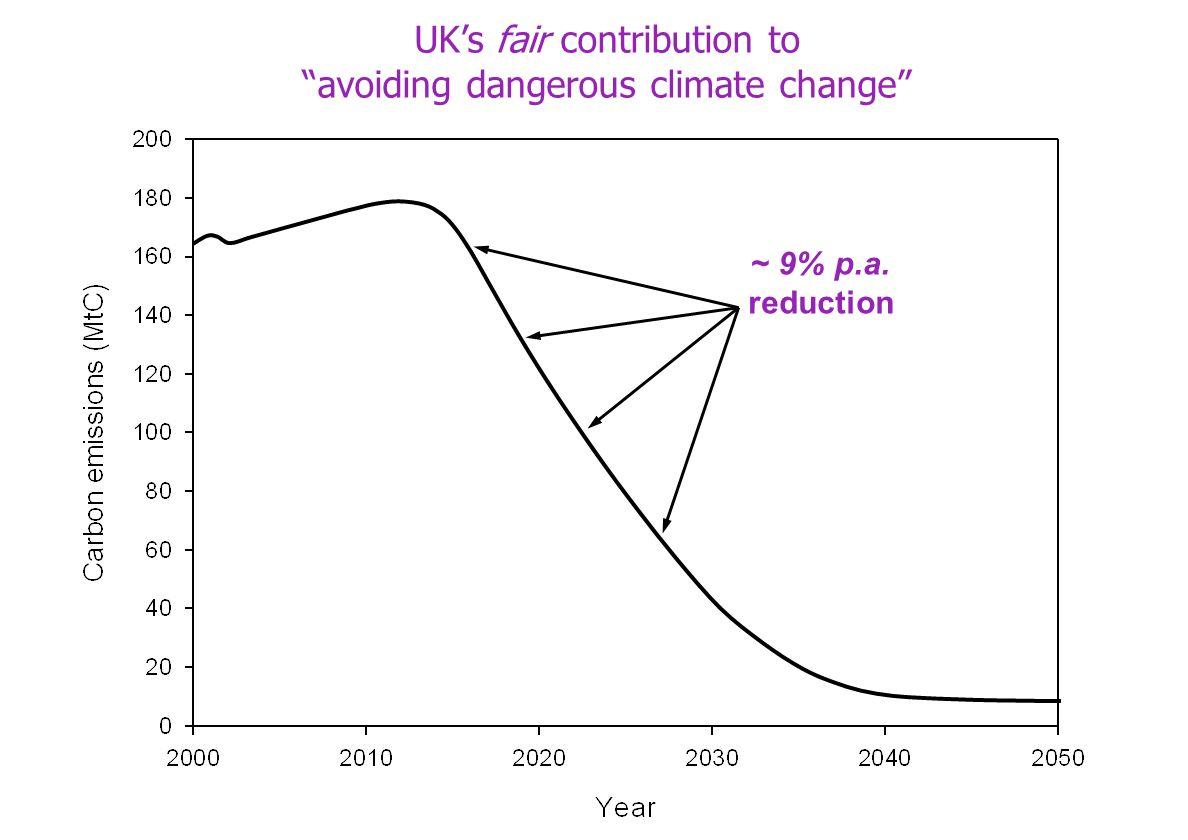 ~ 9% p.a. reduction UKs fair contribution to avoiding dangerous climate change