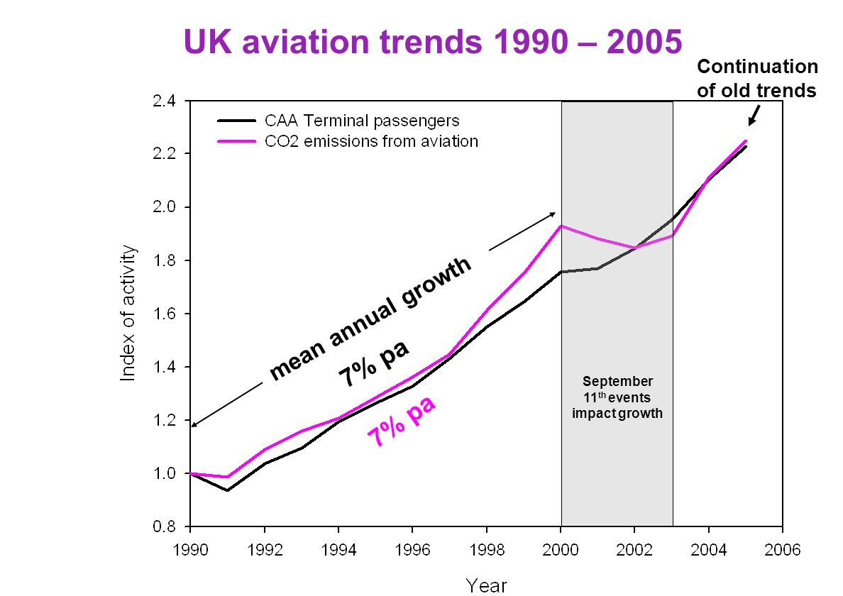 UK aviation trends 1990 – 2005 ~11 MtC 2006 Aviation CO 2 is ~7% of UK emissions over ½ that from cars and growing much faster