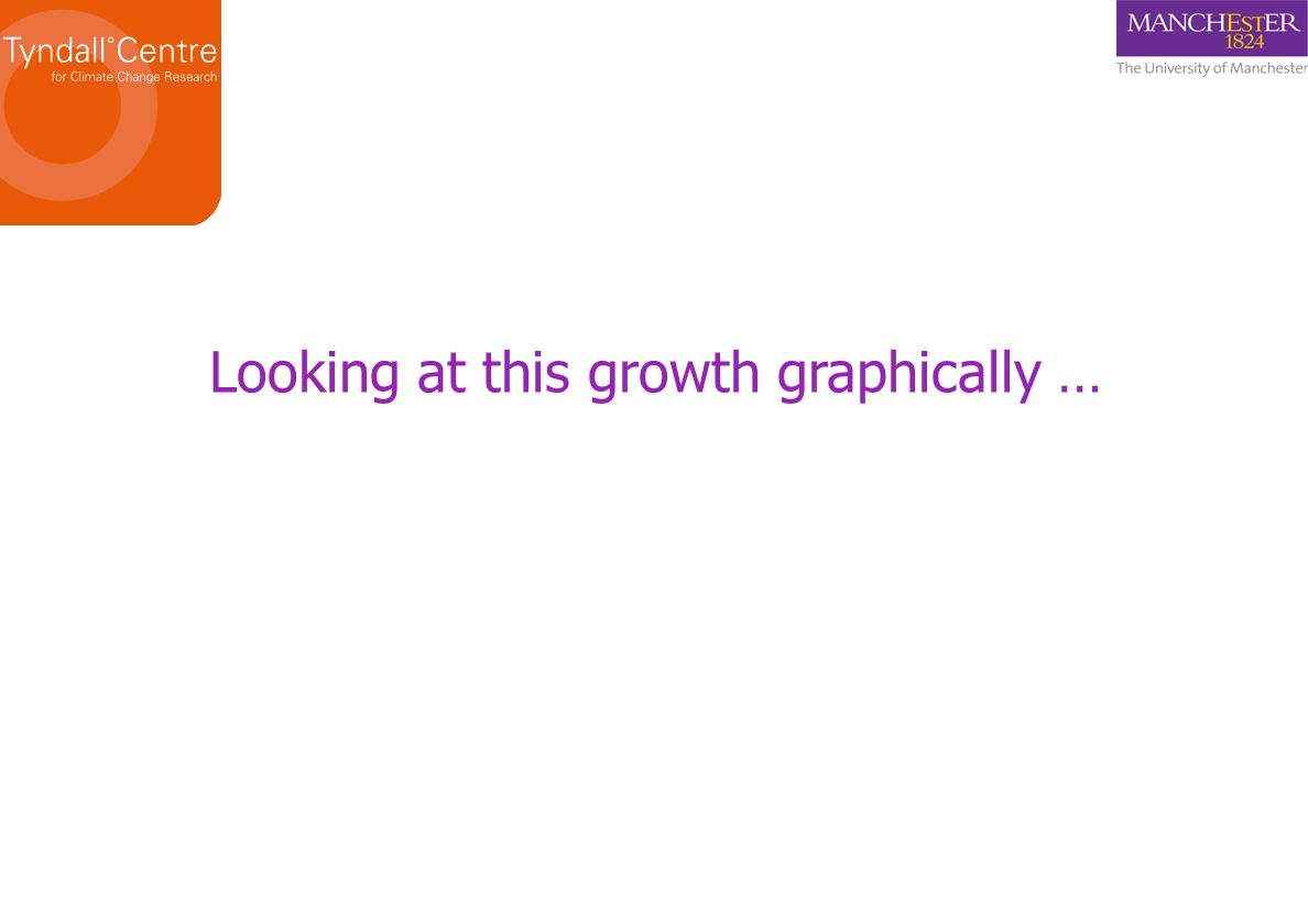 Looking at this growth graphically …