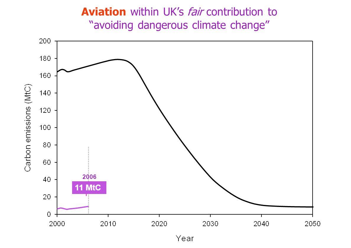 11 MtC 2006 Aviation within UKs fair contribution to avoiding dangerous climate change