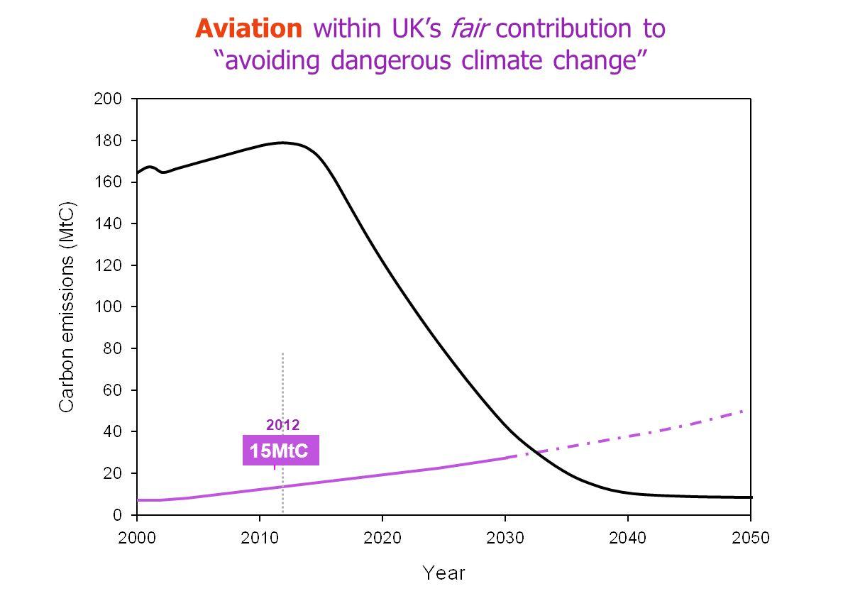 15MtC 2012 Aviation within UKs fair contribution to avoiding dangerous climate change