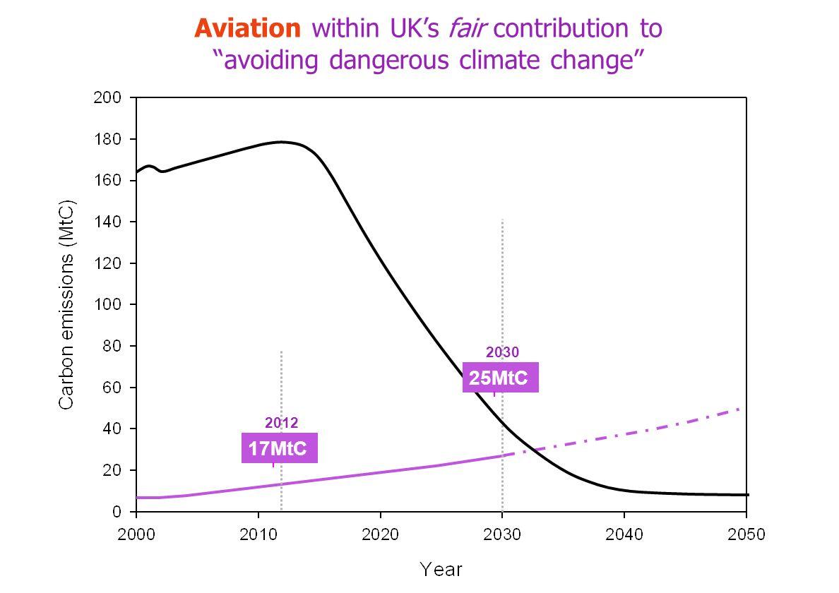 17MtC 2012 25MtC 2030 Aviation within UKs fair contribution to avoiding dangerous climate change