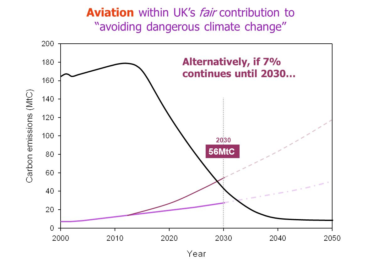 Alternatively, if 7% continues until 2030… 56MtC 2030 Aviation within UKs fair contribution to avoiding dangerous climate change