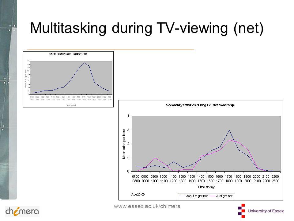 www.essex.ac.uk/chimera Multitasking during TV-viewing (net)