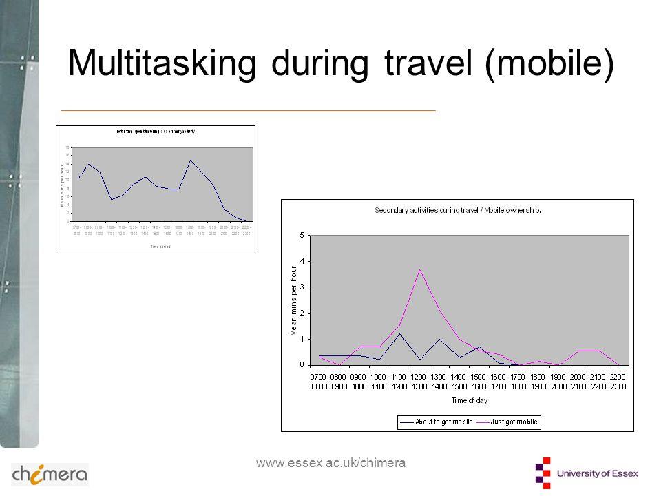 www.essex.ac.uk/chimera Multitasking during travel (mobile)