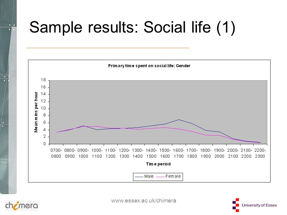 www.essex.ac.uk/chimera Sample results: Social life (2)