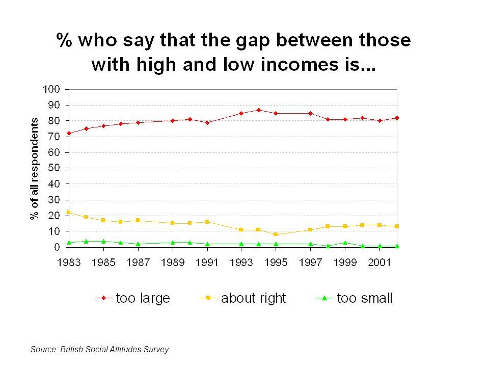 Source: British Social Attitudes Survey