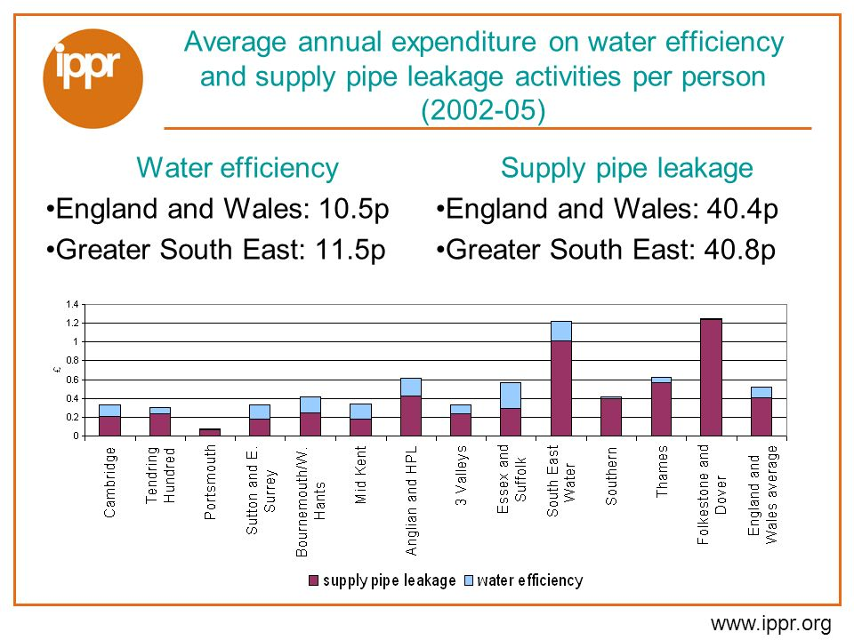www.ippr.org Average annual expenditure on water efficiency and supply pipe leakage activities per person (2002-05) Water efficiency England and Wales: 10.5p Greater South East: 11.5p Supply pipe leakage England and Wales: 40.4p Greater South East: 40.8p
