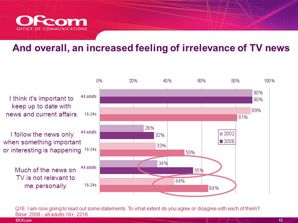 ©Ofcom14 But a sharp increase in young peoples consumption only for particular events Q16: I am now going to read out some statements.