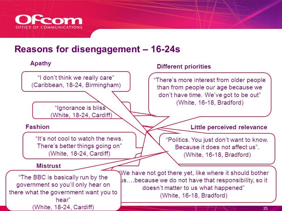 ©Ofcom24 Reasons for disengagement – 16-24s Politics.