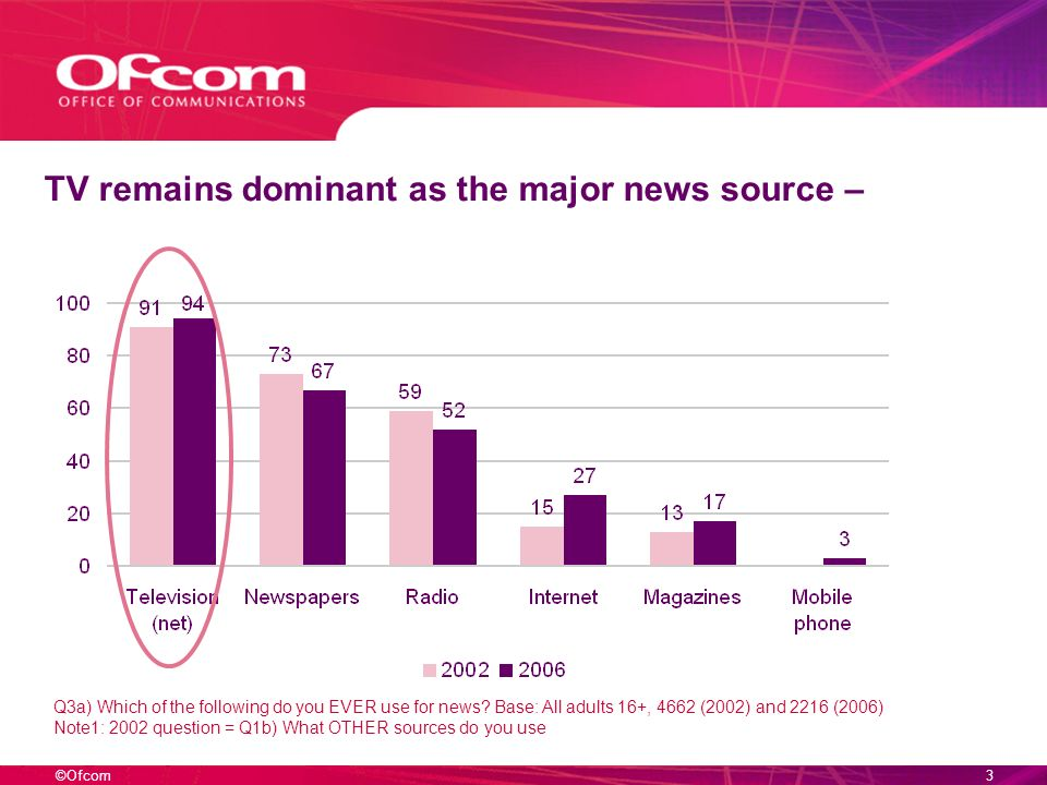©Ofcom2 Two key themes - Consumption – who uses what, and how? - Disengagement from news – who is, and why?