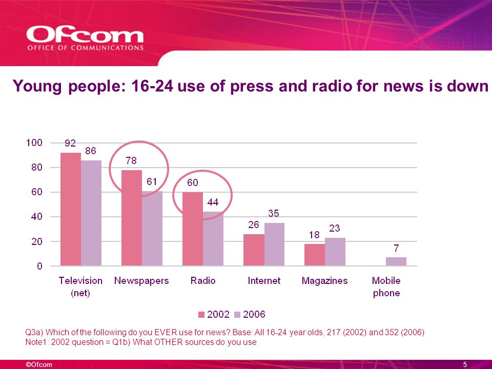 ©Ofcom4 – and use of internet for news has nearly doubled since 2002 Q3a) Which of the following do you EVER use for news? Base: All adults 16+, 4662