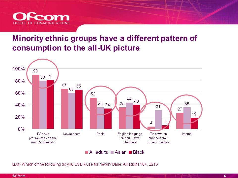 ©Ofcom16 A quick poll Who ever uses 3 or more platforms for news.
