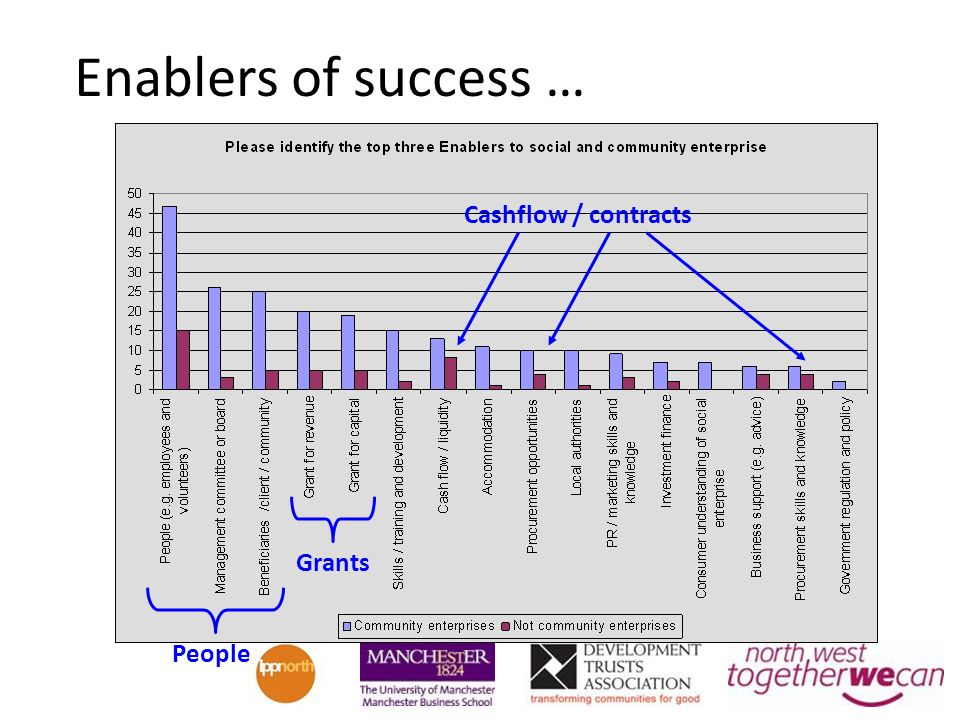 Enablers of success … People Grants Cashflow / contracts