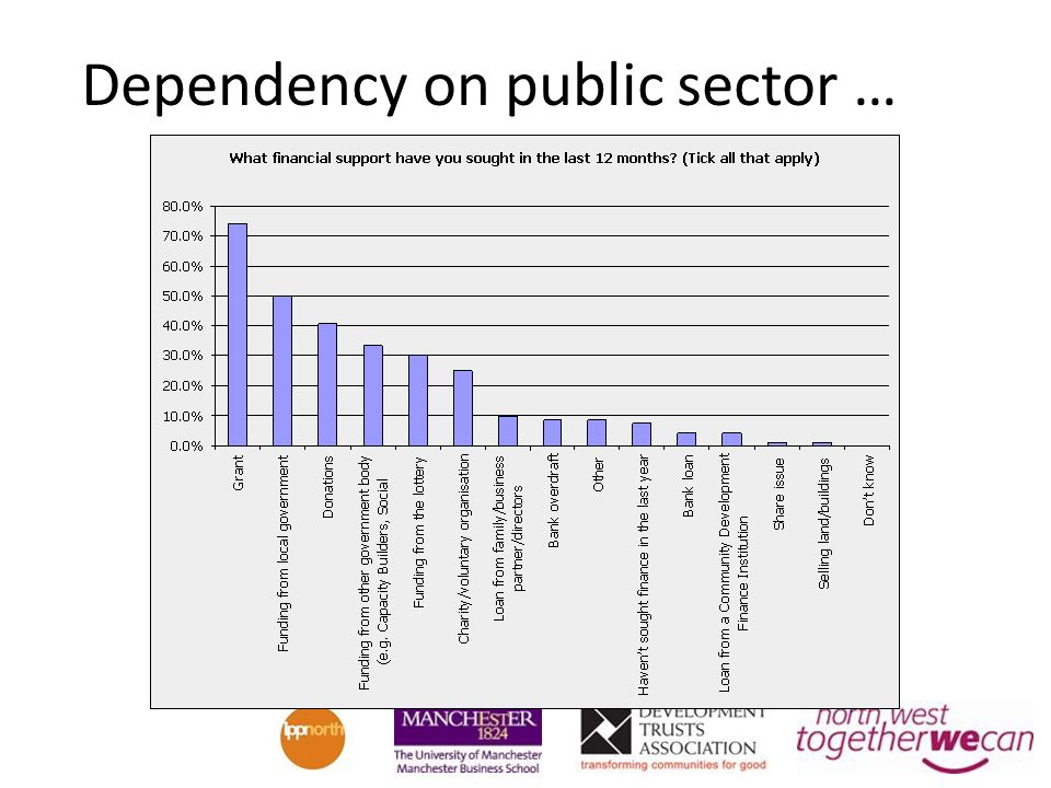 Dependency on public sector …