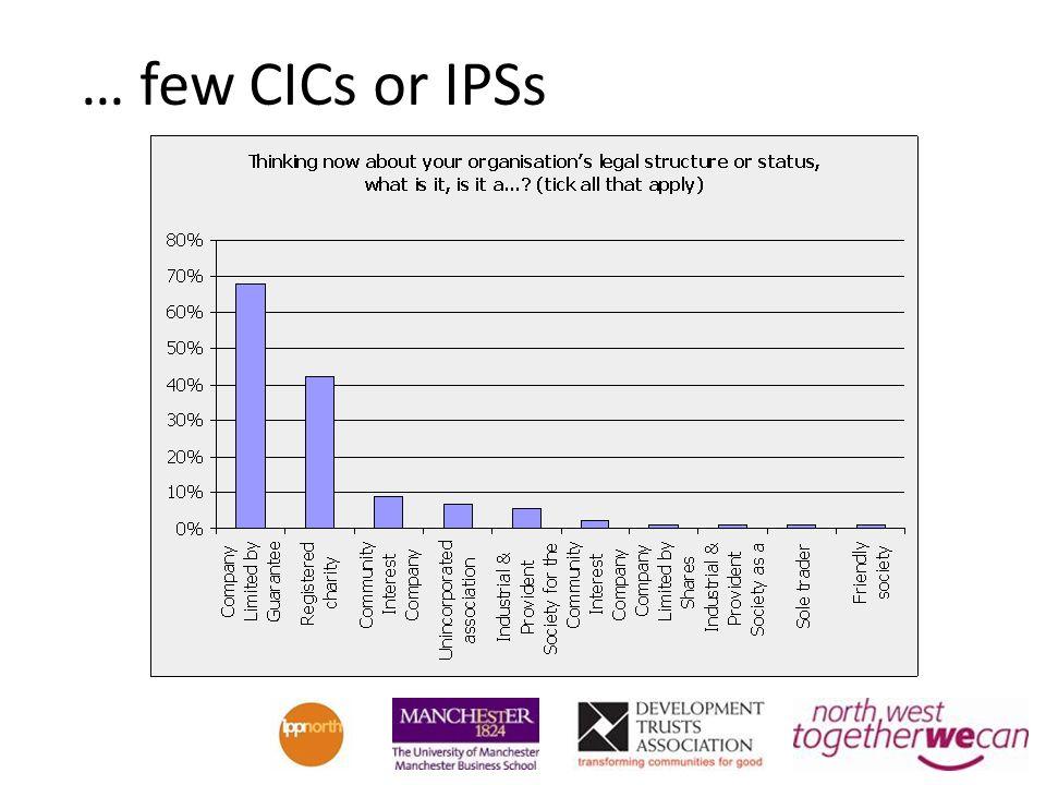 … few CICs or IPSs