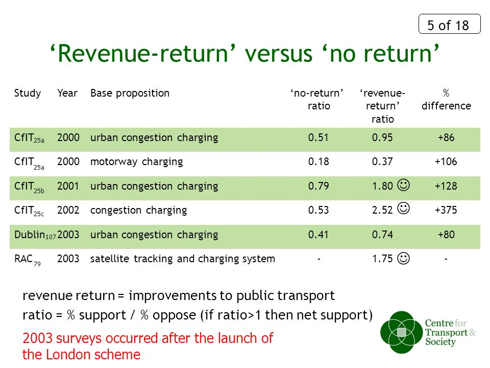 5 of 18 Revenue-return versus no return StudyYearBase propositionno-return ratio revenue- return ratio % difference CfIT2000urban congestion charging0.510.95+86 CfIT2000motorway charging0.180.37+106 CfIT2001urban congestion charging0.791.80+128 CfIT2002congestion charging0.532.52+375 Dublin2003urban congestion charging0.410.74+80 RAC2003satellite tracking and charging system-1.75- ratio = % support / % oppose (if ratio>1 then net support) revenue return = improvements to public transport 2003 surveys occurred after the launch of the London scheme 25a 25b 25c 107 79