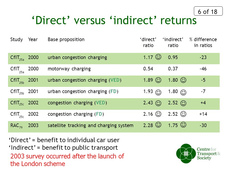 6 of 18 Direct versus indirect returns StudyYearBase propositiondirect ratio indirect ratio % difference in ratios CfIT2000urban congestion charging1.170.95-23 CfIT2000motorway charging0.540.37-46 CfIT2001urban congestion charging (VED)1.891.80-5 CfIT2001urban congestion charging (FD)1.931.80-7 CfIT2002congestion charging (VED)2.432.52+4 CfIT2002congestion charging (FD)2.162.52+14 RAC2003satellite tracking and charging system2.281.75-30 Direct = benefit to individual car user Indirect = benefit to public transport 25a 25b 25c 79 2003 survey occurred after the launch of the London scheme