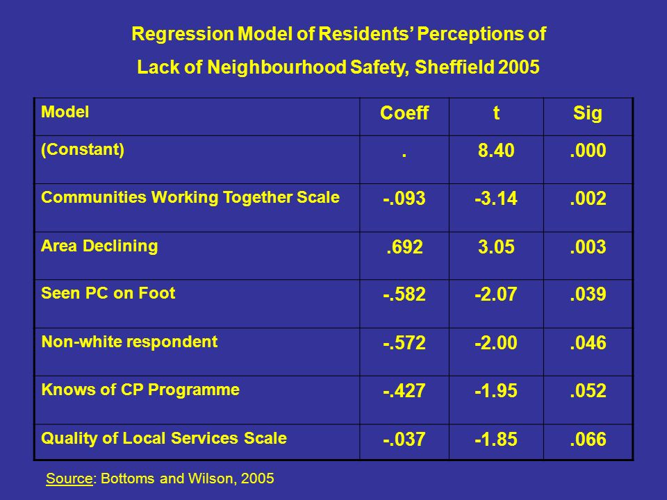 Regression Model of Residents Perceptions of Lack of Neighbourhood Safety, Sheffield 2005 Source: Bottoms and Wilson, 2005 Model CoefftSig (Constant) Communities Working Together Scale Area Declining Seen PC on Foot Non-white respondent Knows of CP Programme Quality of Local Services Scale