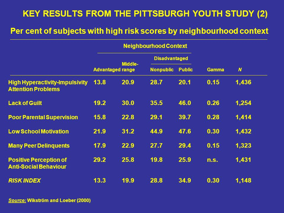 KEY RESULTS FROM THE PITTSBURGH YOUTH STUDY (2) Per cent of subjects with high risk scores by neighbourhood context Neighbourhood Context Disadvantaged Middle- AdvantagedrangeNonpublicPublicGamma N High Hyperactivity-Impulsivity ,436 Attention Problems Lack of Guilt ,254 Poor Parental Supervision ,414 Low School Motivation ,432 Many Peer Delinquents ,323 Positive Perception of n.s.1,431 Anti-Social Behaviour RISK INDEX ,148 Source: Wikström and Loeber (2000)