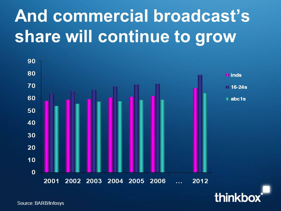 And commercial broadcasts share will continue to grow Source: BARB/Infosys
