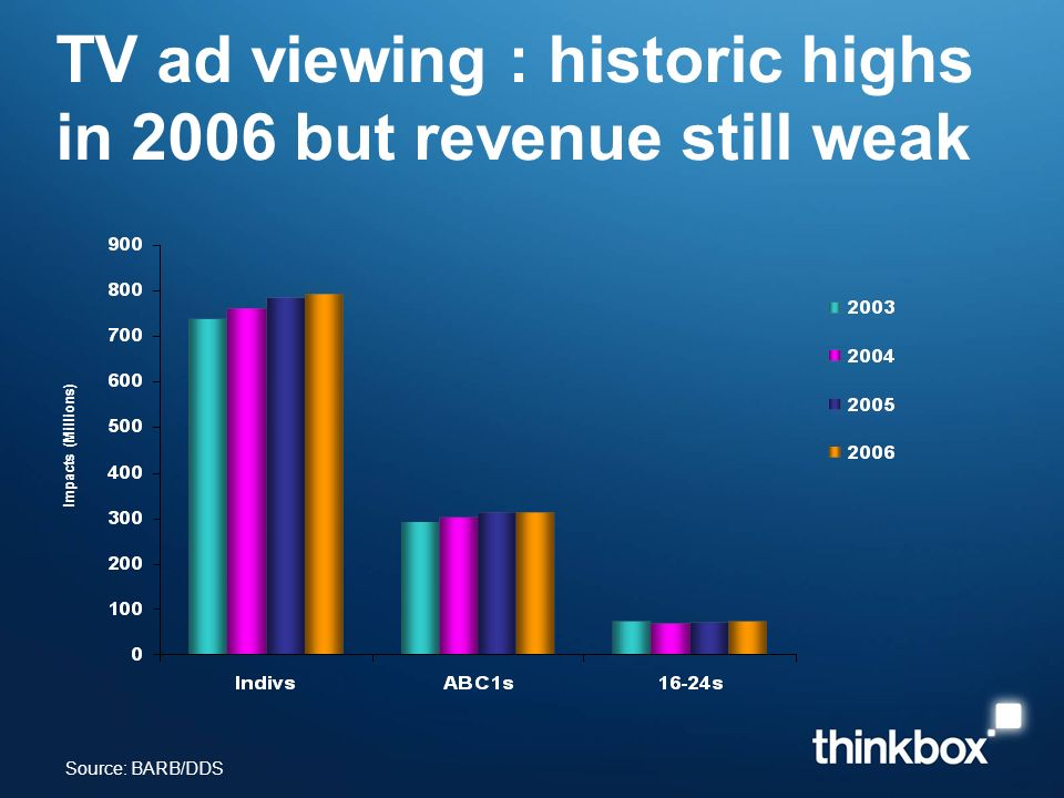 TV ad viewing : historic highs in 2006 but revenue still weak Source: BARB/DDS Impacts (Millions)