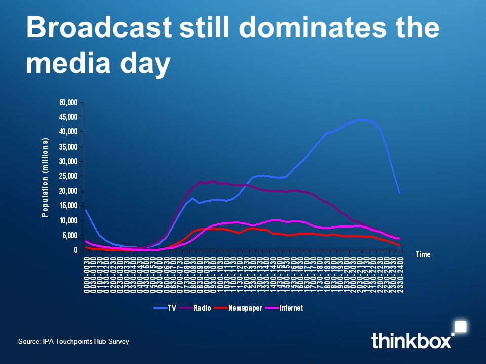 Broadcast still dominates the media day Source: IPA Touchpoints Hub Survey