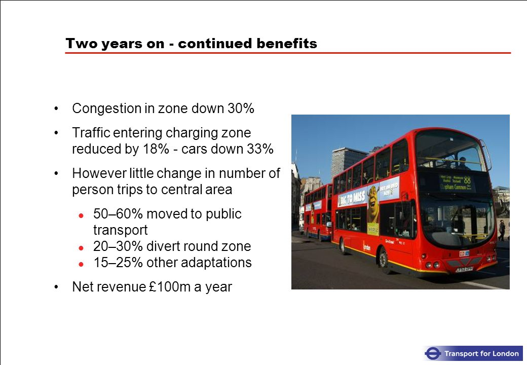 Two years on - continued benefits Congestion in zone down 30% Traffic entering charging zone reduced by 18% - cars down 33% However little change in number of person trips to central area 50–60% moved to public transport 20–30% divert round zone 15–25% other adaptations Net revenue £100m a year